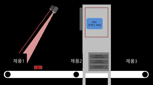 http://ttcnc.co.kr/wp-content/uploads/2018/08/NFC-검사-자동화-솔루션-자동화-시스템-기반-640x356.png